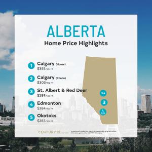 Price Per Square Foot Survey 2021 - Alberta