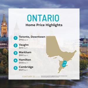 Price Per Square Foot Survey 2021 - Ontario